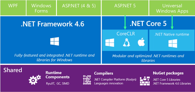 Quick summary of what's new in asp.net 5