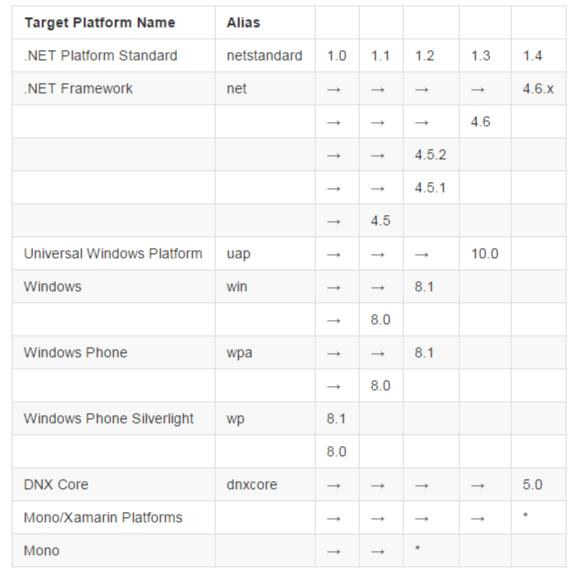 NET Platform Standards