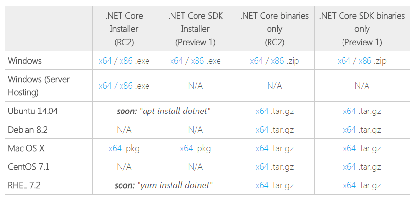 .NET Core Installer Platform Choice