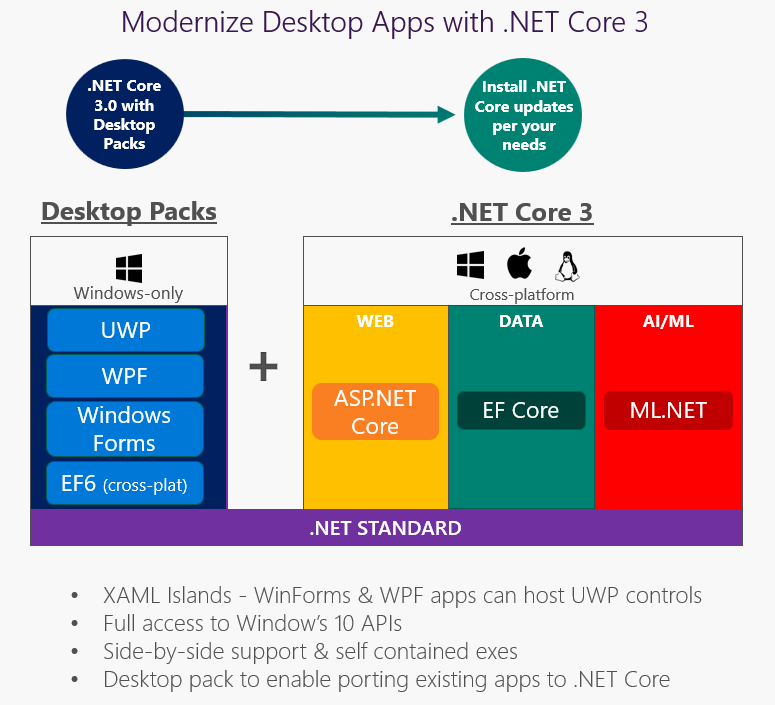 NET Core 3 0 announced: Welcome  NET Core for windows